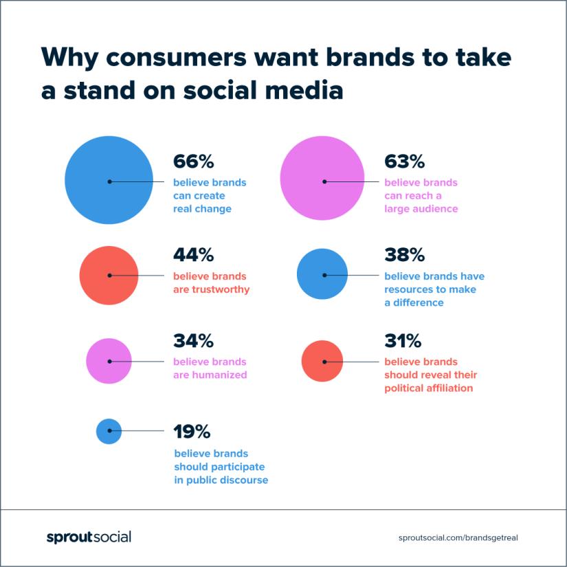 pourquoi les consommateurs veulent que les marques prennent position sur les réseaux sociaux