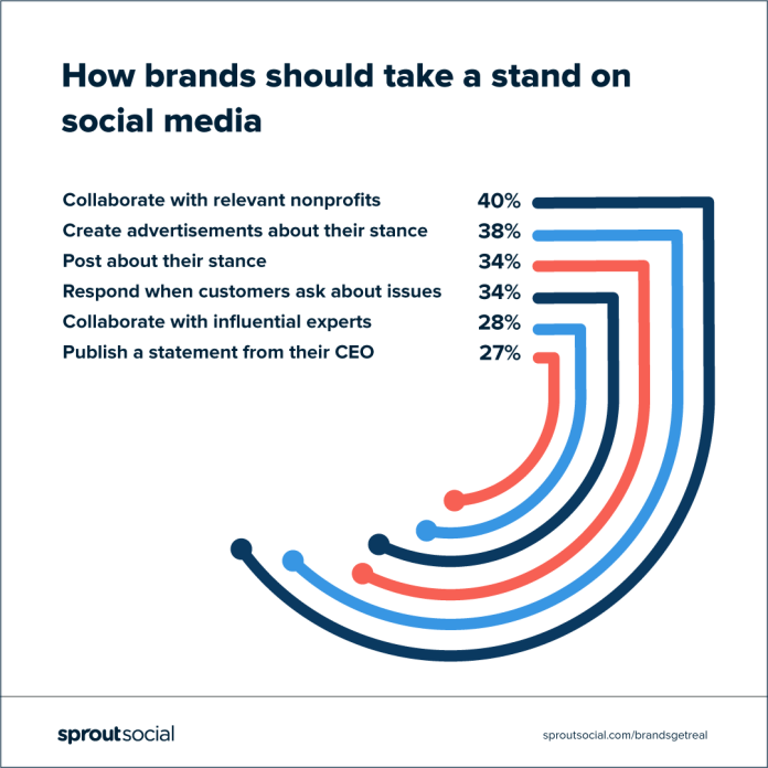 chart: how brands should take a stand on social media according to consumers