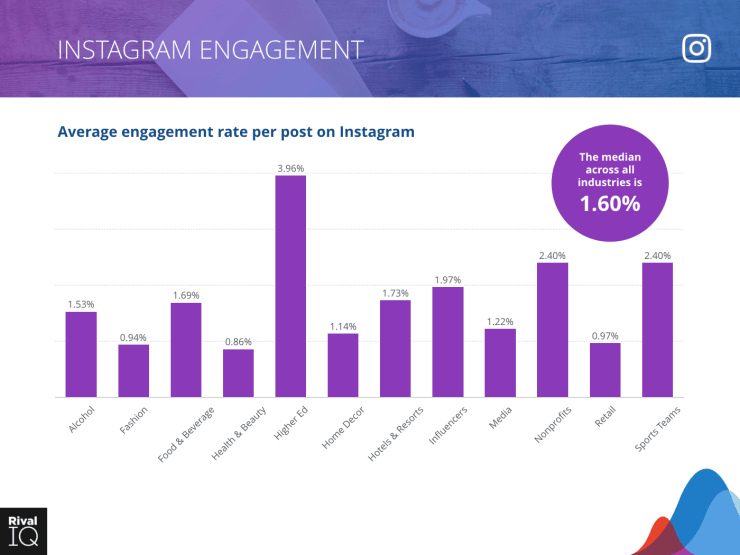 Median Instagram engagement rate per post by industry