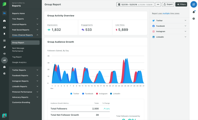 In short, analytics guide your SaaS marketing decisions