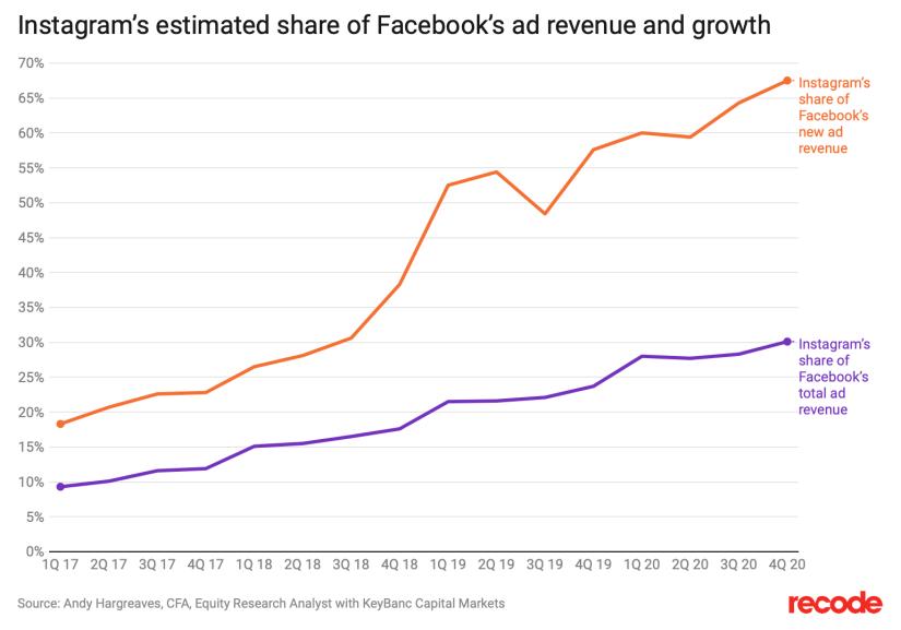 On estime qu'instagram représente une part importante des revenus publicitaires globaux de Facebook