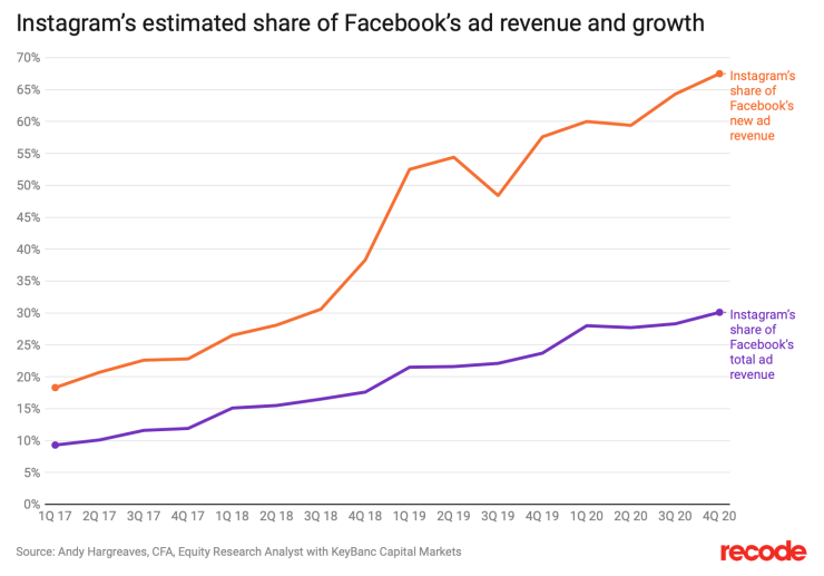 instagram is estimated to have a significant share of facebook's overall ad revenue