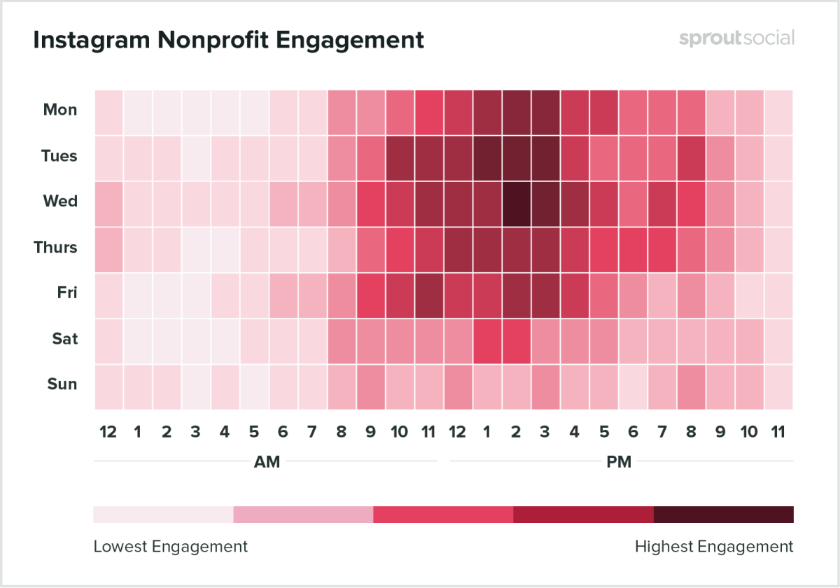 A look at the best times to post on Instagram for nonprofit brands