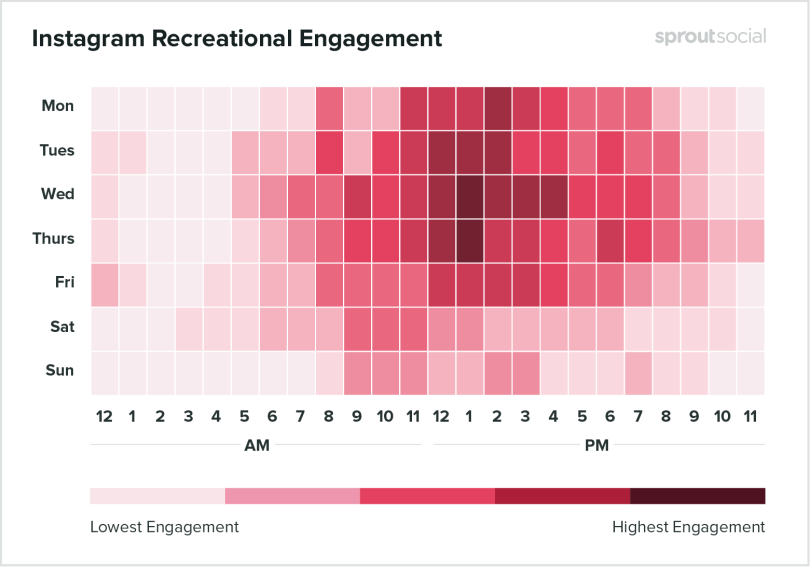 Instagram recreational engagement stats