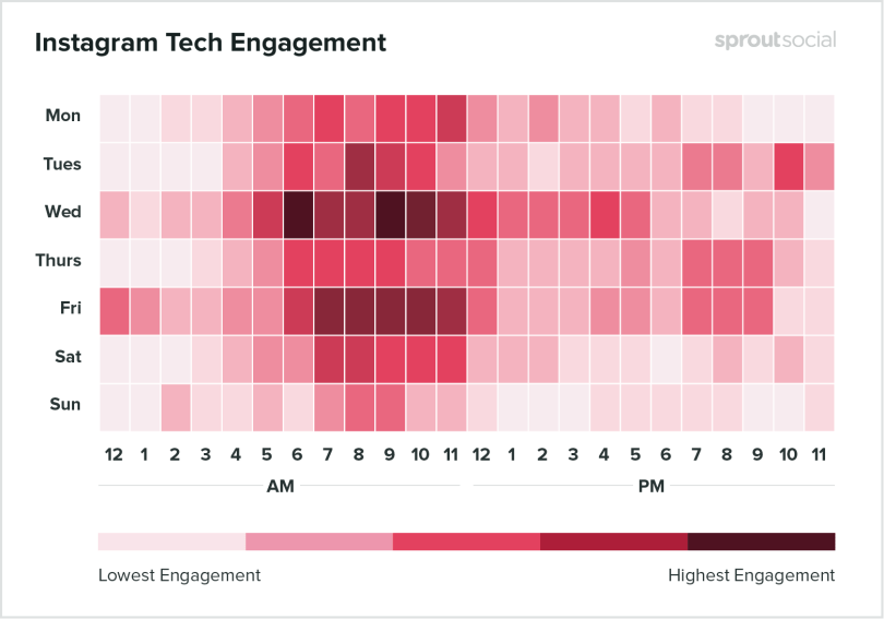 An overview of the best time to post on Instagram for tech brands