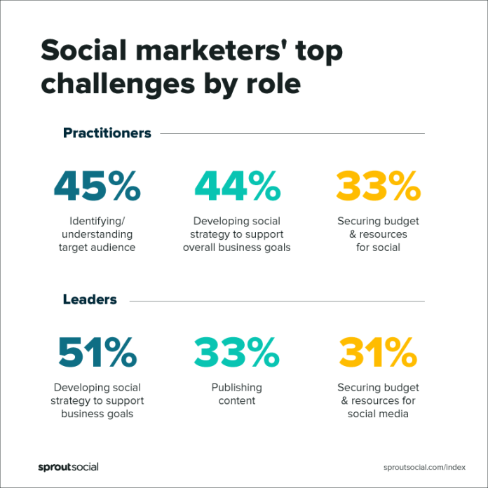 2019 Sprout Social Index showing social marketers' top challenges by role by practitioners vs leaders