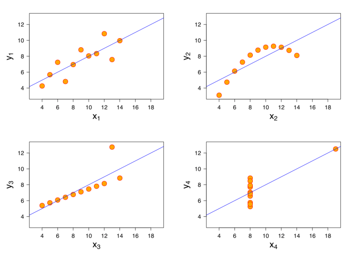 Andscome's quartet showing four datasets in different charts