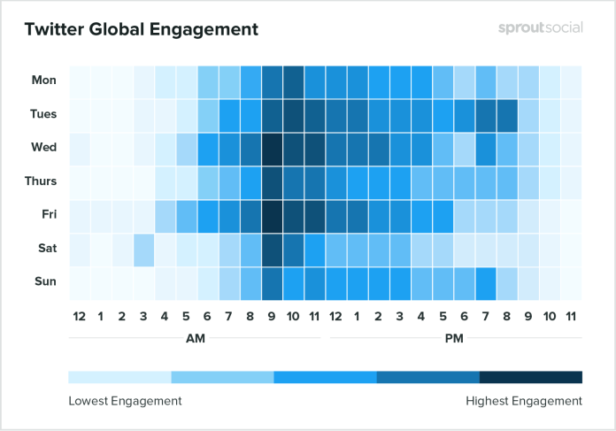 sprout heatmap showing best times to post on twitter
