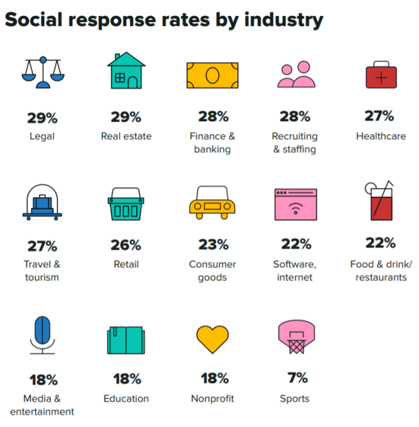 social media response time data by industry