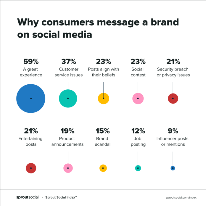 2020 Sprout Social Index highlights reasons why consumers engage and message a brand on social media