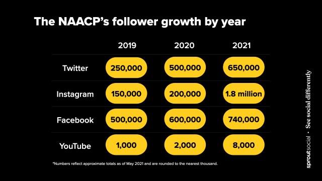 Tabel met de exponentiële groei van het aantal sociale volgers van de NAACP van mei 2019 tot mei 2021.