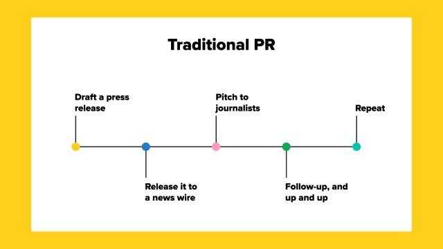 Traditionele PR-strategie tijdlijn: een persbericht opstellen, naar een nieuwsdraad sturen, pitchen voor journalisten, follow-up en hoger en hoger, herhalen