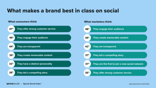 Een grafiek die beschrijft wat consumenten en marketeers geloven dat een merk het beste in zijn klasse is op sociaal gebied. Klanten waarderen klantenservice en betrokkenheid het hoogst.