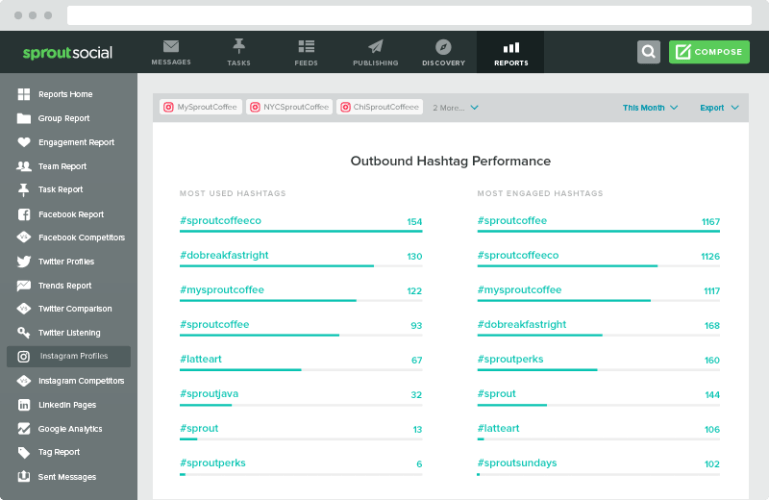 outbound hashtag analytics