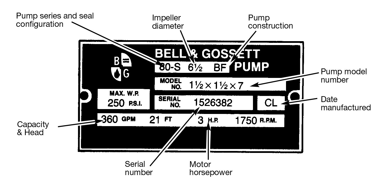 Bell And Gossett Series 80 In Line Centrifugal Pumps