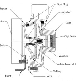 mepco type rc05 rc06 centrifugal pumps parts parts diagram [ 1099 x 984 Pixel ]