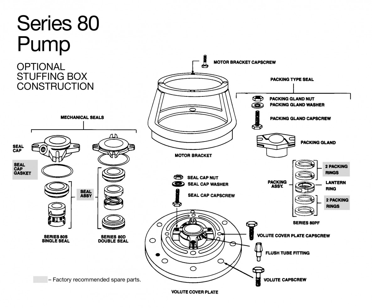 Bell & Gossett Series 80 In-Line Centrifugal Pumps