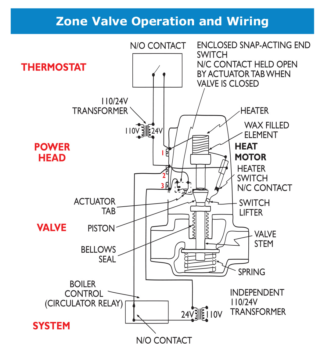 zone valve wiring diagram 1986 winnebago chieftain taco electric and non valves