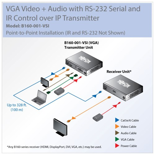 small resolution of tripp lite vga video audio with rs 232 serial and ir control over ip transmitter 1920 x 1440 1080p 328 ft 100 m