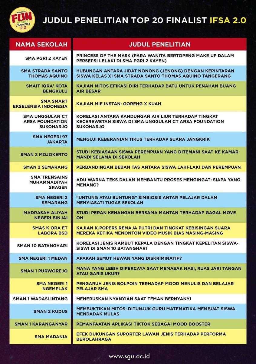 Judul Karya Tulis : judul, karya, tulis, Ngakak, Bacanya,, Judul, Karya, Ilmiah, Mindblowing