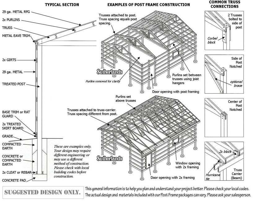 Post Frame Building Basics