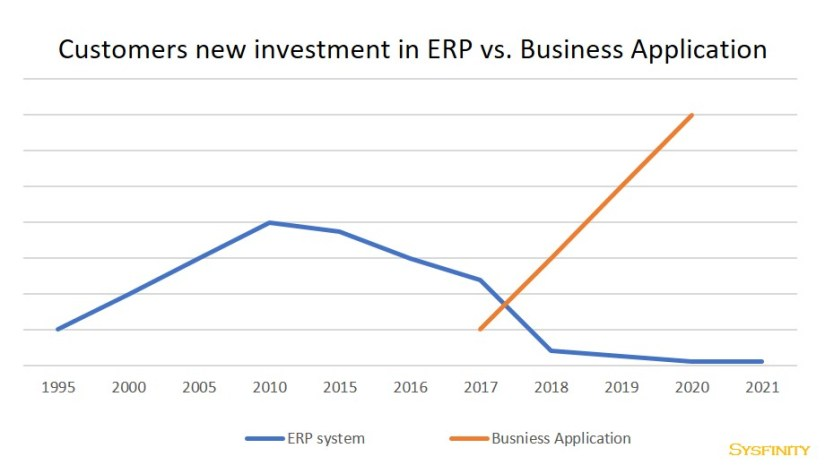 Dynamics 365 Invest ERP vs BS