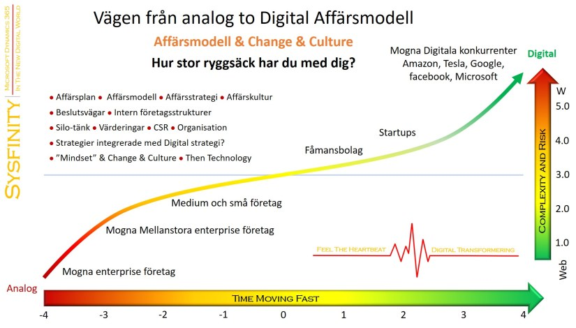 Sysfinity the road from analog to digital D_Wob_business_swe