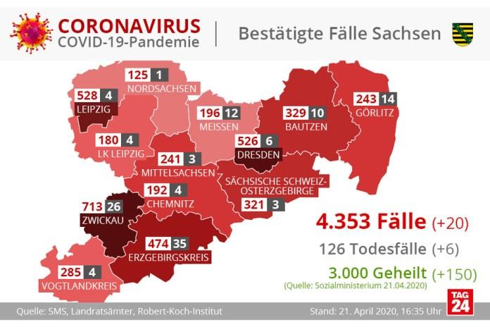 Bislang sind 126 Corona-Todesfälle in Sachsen zu verzeichnen.