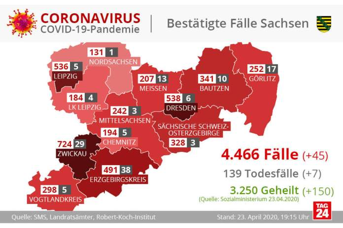 The graphic shows the number of infections, cured and deaths in the Free State of Saxony