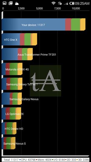 Xiaomi-Redmi-Note-4G-Benchmark-Quadrant