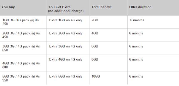 Xiaomi Redmi Note Airtel Plan
