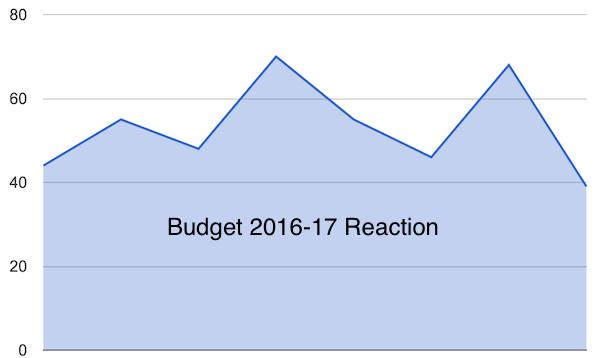 Budget 2016-17 Reaction