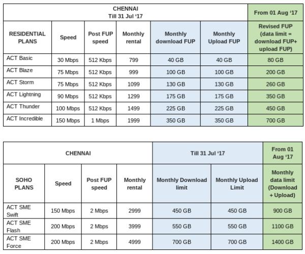 ACT Fibernet Revised Plan Chennai