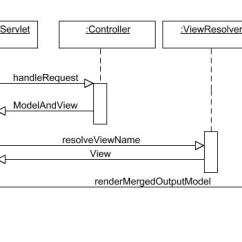 Mvc Struts Architecture Diagram Direct Tv Genie Ajax And The Spring Framework With Tibco General Interface