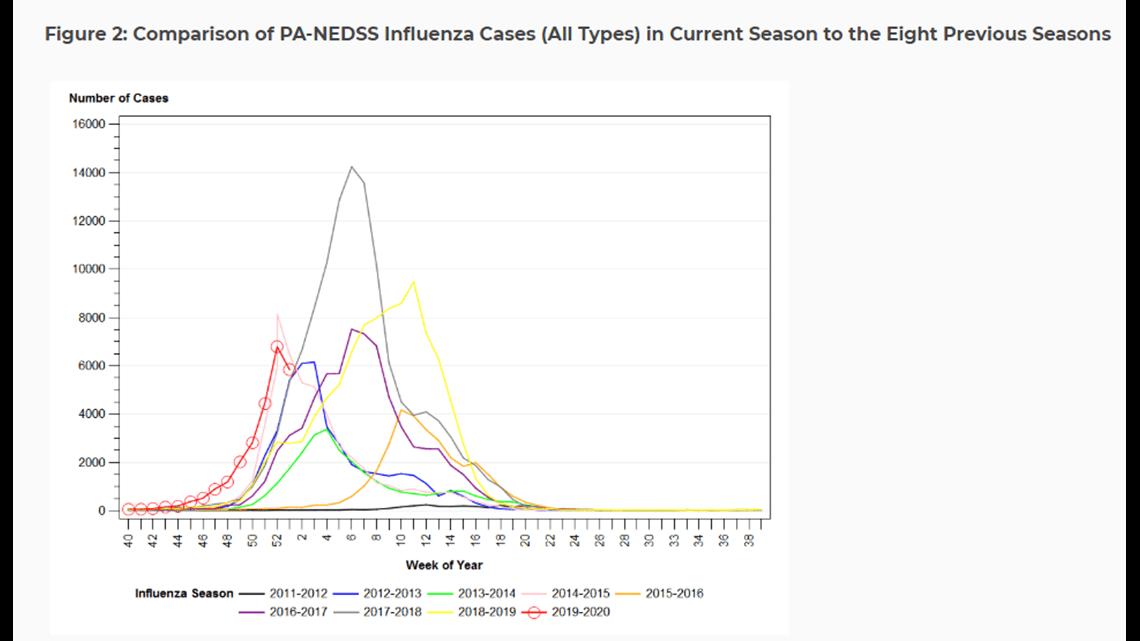 Flu season hits hard in Pennsylvania   fox43.com