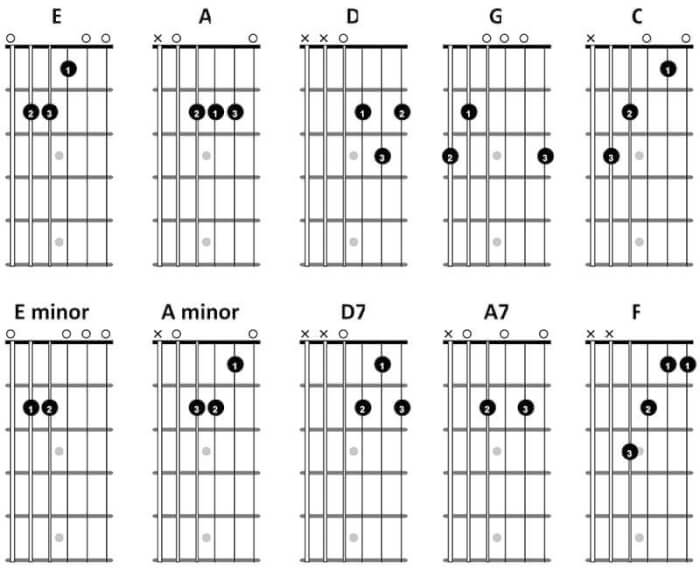 10 Easy Tunes To Learn on Guitar