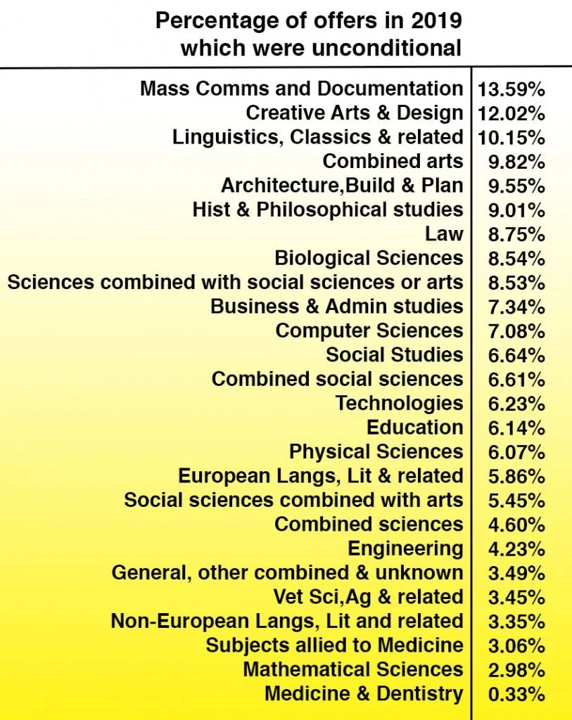 These are the easiest degrees to get an unconditional ...