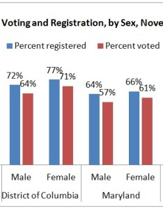 Chart voting by sex in nov also women   political participation and representation the washington rh thewomensfoundation