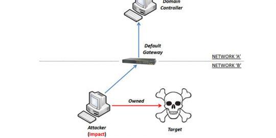 Bacnet Wiring