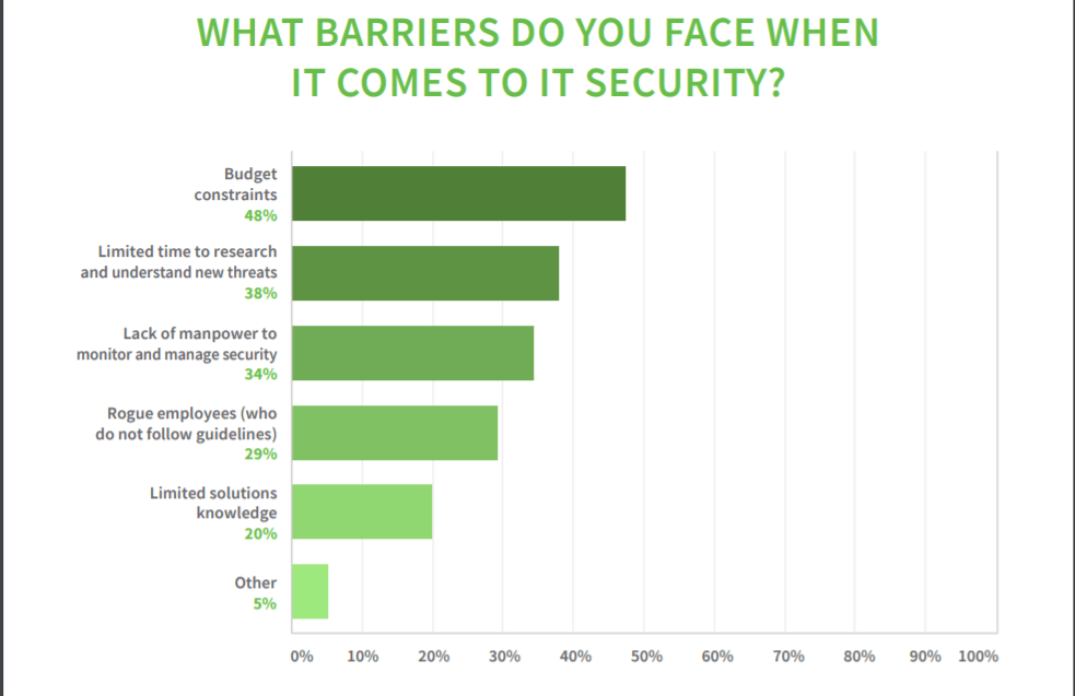 Untangled-security-barrier SMB Security Challenges Grow with the Cloud