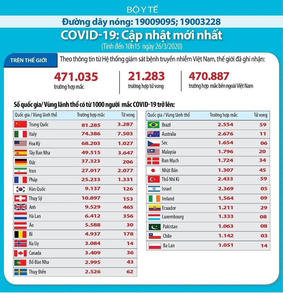 Covid-19 khiến 21.282 người tử vong, LHQ cảnh báo đại dịch đe dọa toàn nhân loại 3
