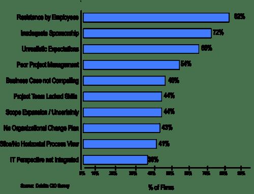 Toby Elwin, Deloitte, consulting, CIO, Survey, Project Failure