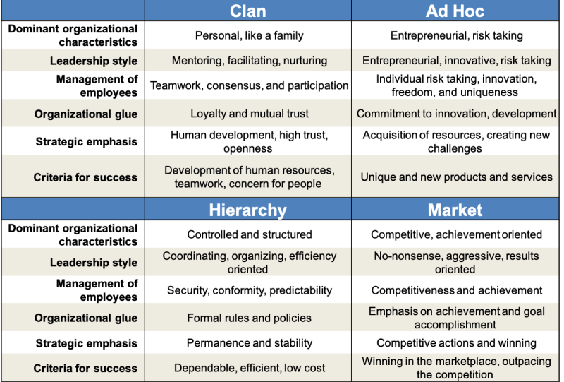 Toby Elwin, Competing Values Framework, values, hiring the right person, ocai, ah hoc, hierarchy, clan, market