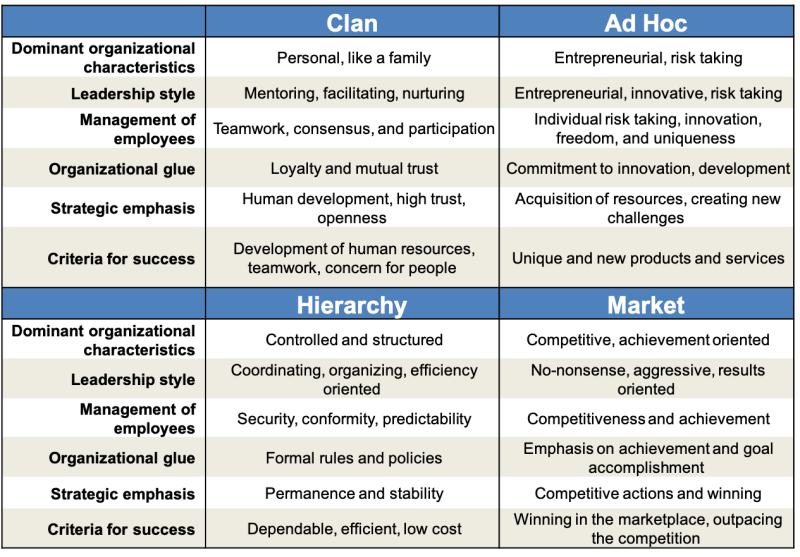 Competing, Values, Framework, clan, hierarchy, toby elwin, ad hoc, market, Kim S Cameron, Robert E Quinn, cvf, competing values framework