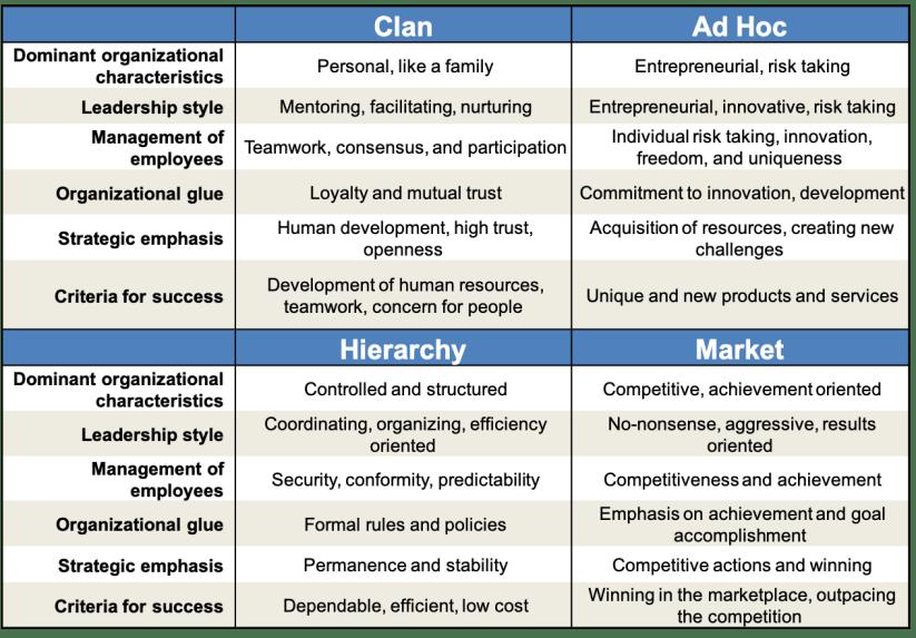 Competing Values Framework, Clan, Market, Ad Hoc, Hierarchy, Toby Elwin, culture, Kim Cameron, Robert Quinn