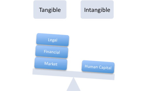 The disproportionate weight of tangible to intangible in assessments