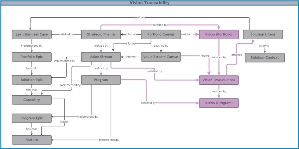IBM, SAFe, vision, traceability