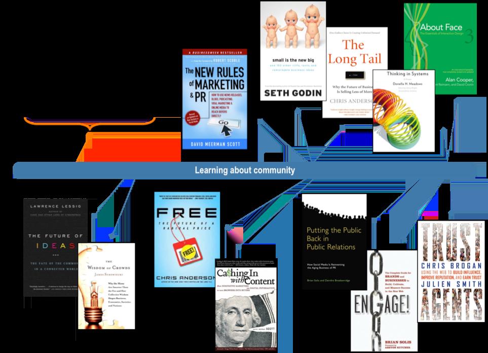 social media learning, persona design, Toby Elwin, timeline, books
