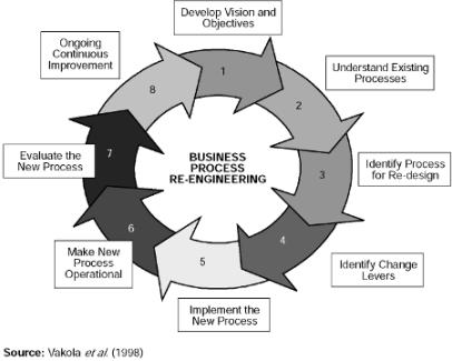 business process reengineering, Toby Elwin, digital marketing, social media
