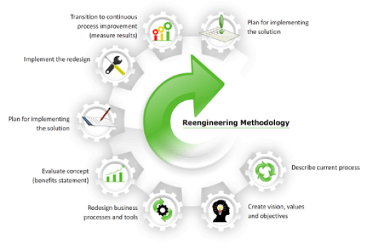 Business Process Reengineering, Estes Group, methodology, Toby Elwin, digital marketing, social media